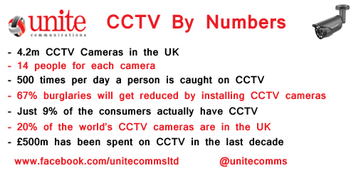 CCTV by numbers